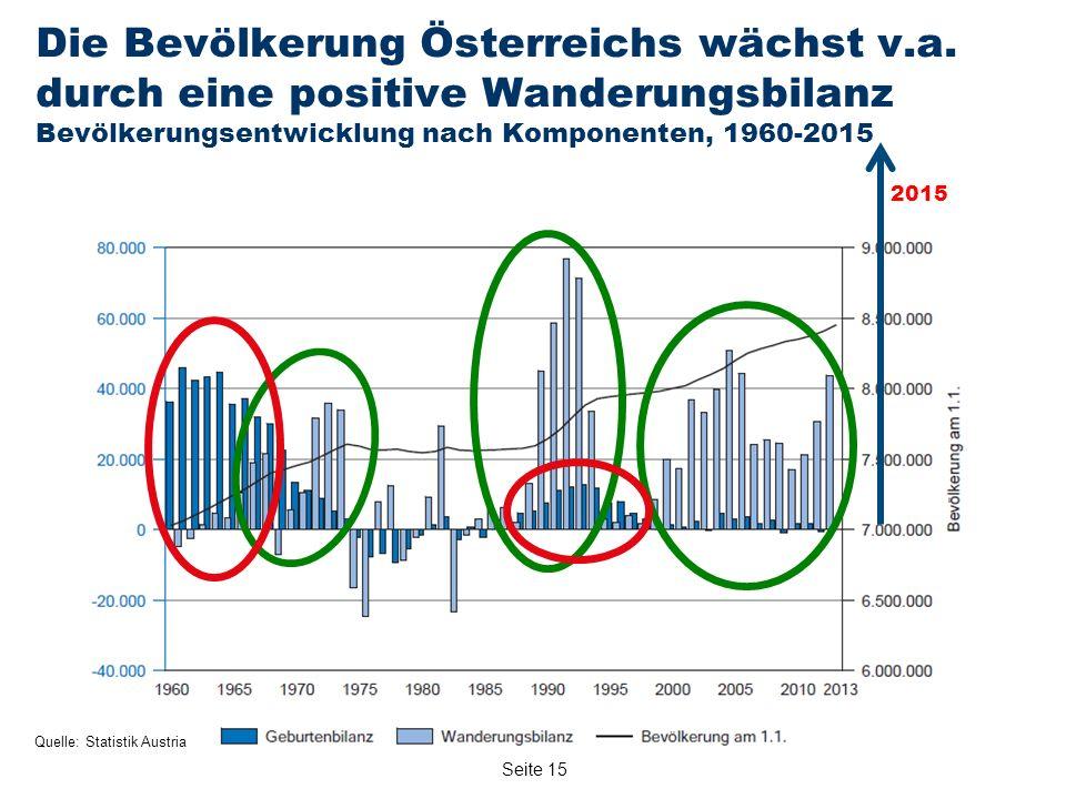 Seite 15 Quelle: Statistik Austria Die Bevölkerung Österreichs wächst v.a.