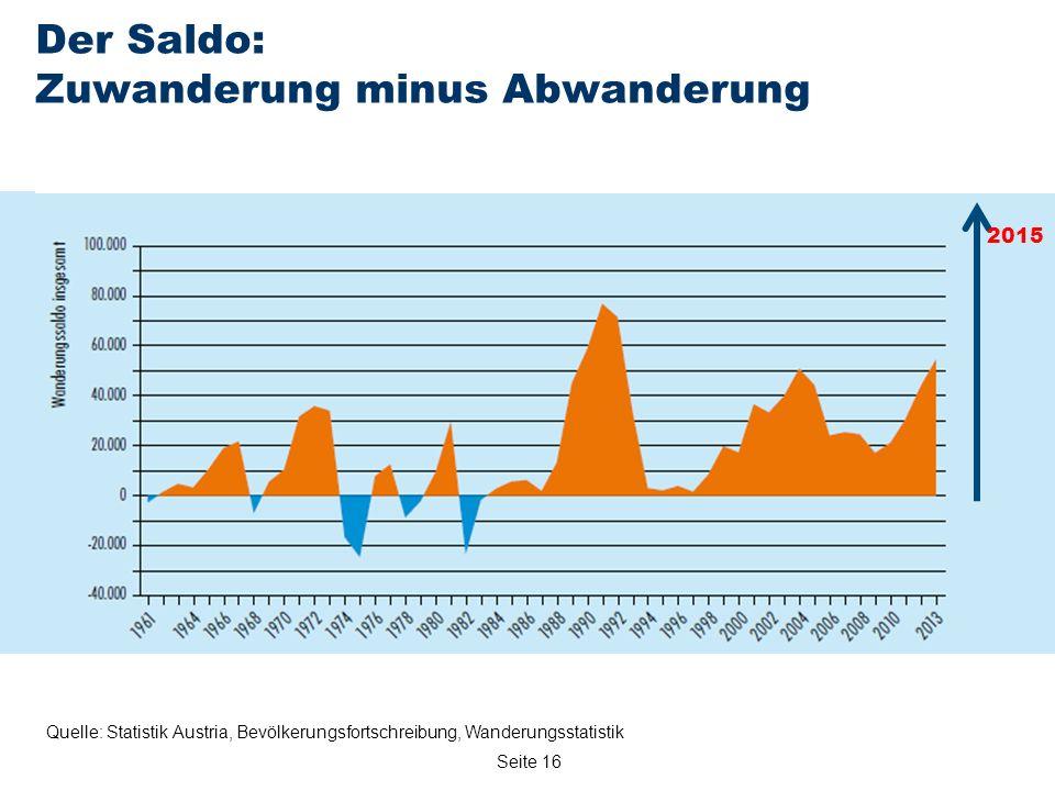 Seite 16 Quelle: Statistik Austria, Bevölkerungsfortschreibung, Wanderungsstatistik Der Saldo: Zuwanderung minus Abwanderung 2015