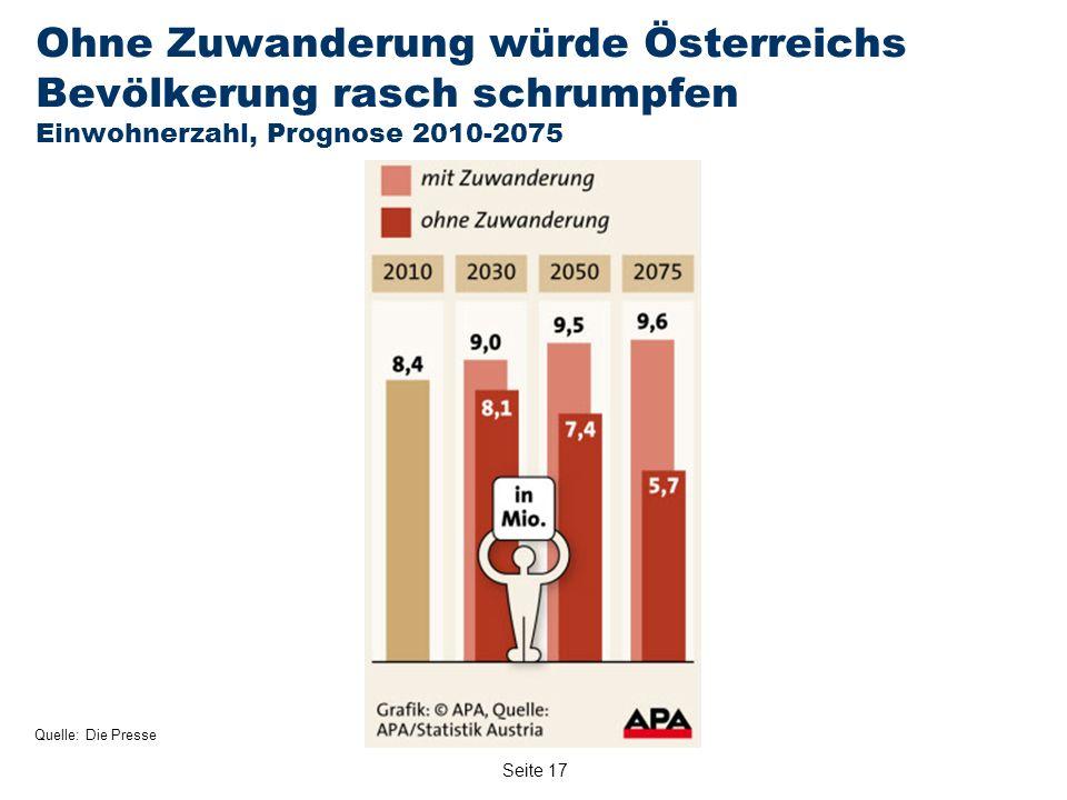 Seite 17 Ohne Zuwanderung würde Österreichs Bevölkerung rasch schrumpfen Einwohnerzahl, Prognose 2010-2075 Quelle: Die Presse