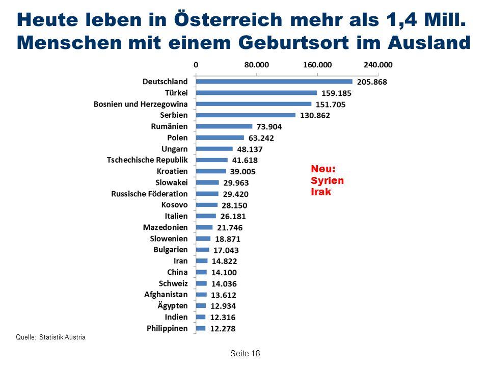 Seite 18 Heute leben in Österreich mehr als 1,4 Mill.