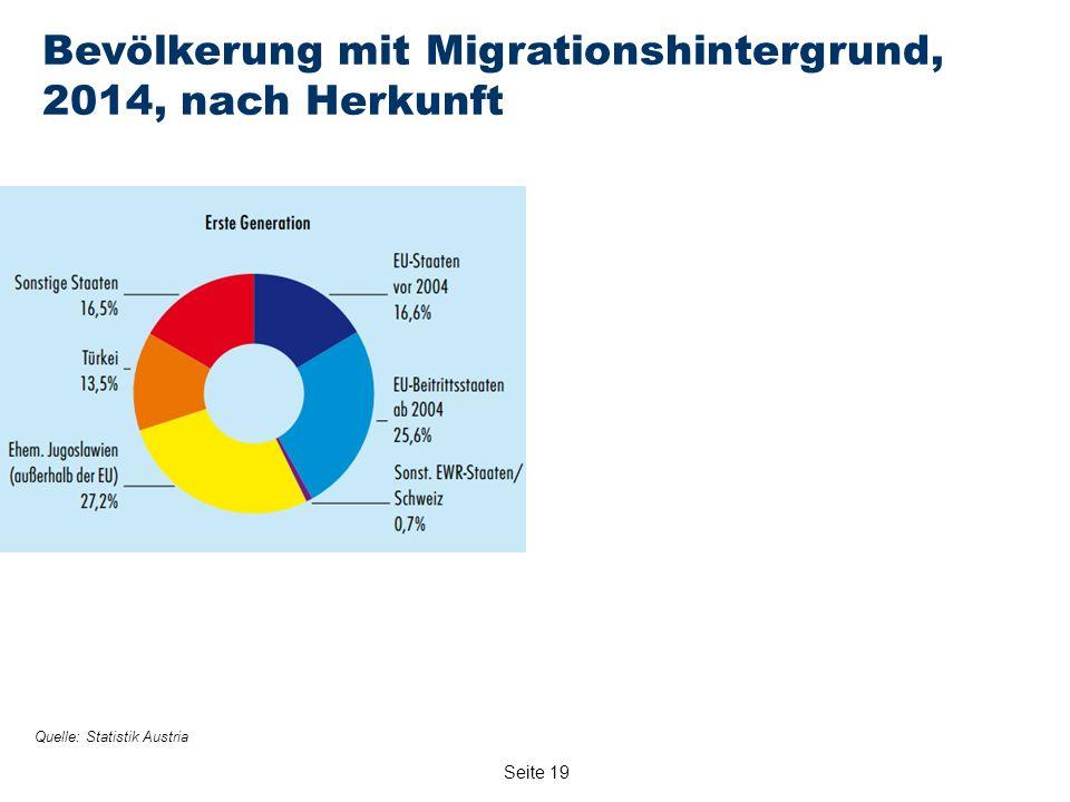 Seite 19 Bevölkerung mit Migrationshintergrund, 2014, nach Herkunft Quelle: Statistik Austria