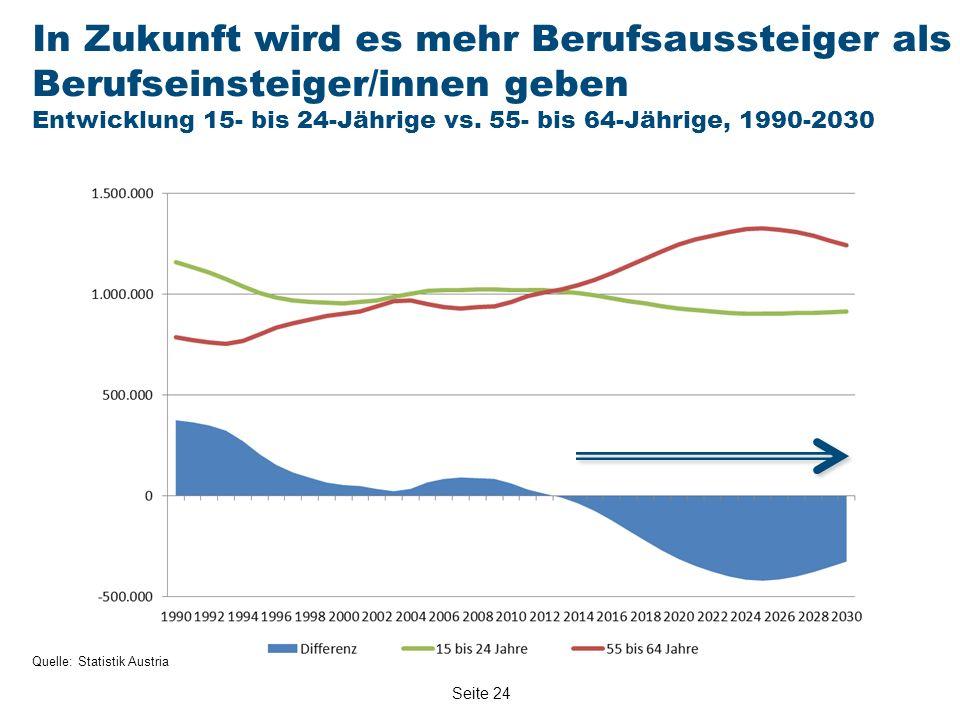 Seite 24 Quelle: Statistik Austria In Zukunft wird es mehr Berufsaussteiger als Berufseinsteiger/innen geben Entwicklung 15- bis 24-Jährige vs.