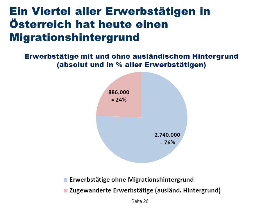 Seite 26 Ein Viertel aller Erwerbstätigen in Österreich hat heute einen Migrationshintergrund Erwerbstätige mit und ohne ausländischem Hintergrund (absolut und in % aller Erwerbstätigen)