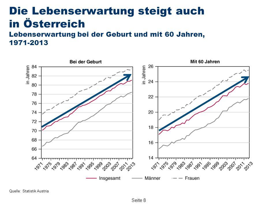 Seite 8 Die Lebenserwartung steigt auch in Österreich Lebenserwartung bei der Geburt und mit 60 Jahren, 1971-2013 Quelle: Statistik Austria