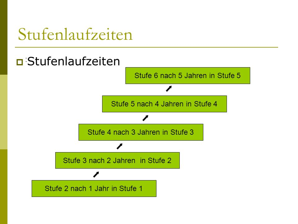Stufenlaufzeiten  Stufenlaufzeiten : Stufe 2 nach 1 Jahr in Stufe 1 Stufe 3 nach 2 Jahren in Stufe 2 Stufe 4 nach 3 Jahren in Stufe 3 Stufe 5 nach 4