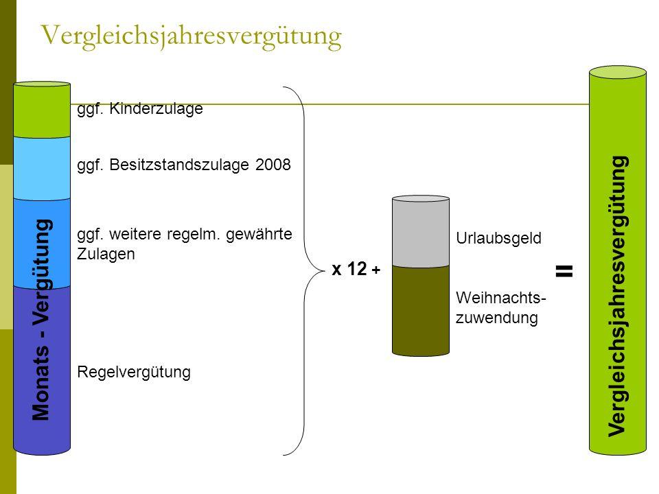 Vergleichsjahresvergütung ggf. Kinderzulage ggf. Besitzstandszulage 2008 ggf. weitere regelm. gewährte Zulagen Regelvergütung x 12 + Monats - Vergütun