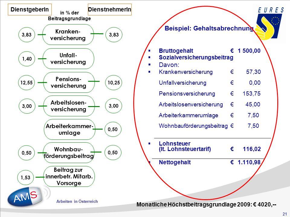 21 Arbeiten in Österreich Kranken- versicherung 3,83 Unfall- versicherung 1,40 Pensions- versicherung 12,55 10,25 Arbeitslosen- versicherung 3,00 Arbeiterkammer- umlage 0,50 Wohnbau- förderungsbeitrag 0,50 Beitrag zur innerbetr.