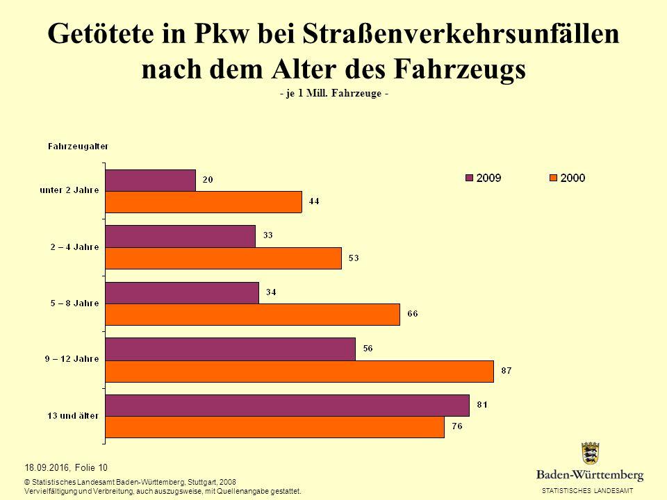 STATISTISCHES LANDESAMT 18.09.2016, Folie 10 © Statistisches Landesamt Baden-Württemberg, Stuttgart, 2008 Vervielfältigung und Verbreitung, auch auszugsweise, mit Quellenangabe gestattet.