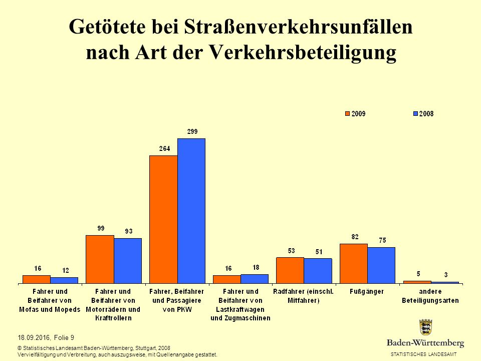 STATISTISCHES LANDESAMT 18.09.2016, Folie 9 © Statistisches Landesamt Baden-Württemberg, Stuttgart, 2008 Vervielfältigung und Verbreitung, auch auszugsweise, mit Quellenangabe gestattet.