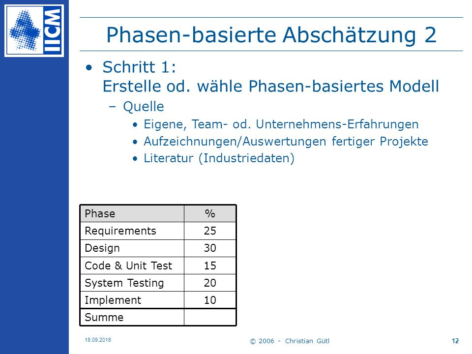 © 2006 - Christian Gütl 18.09.2016 12 Phasen-basierte Abschätzung 2 Summe 10Implement 20System Testing 15Code & Unit Test 30Design 25Requirements %Phase Schritt 1: Erstelle od.