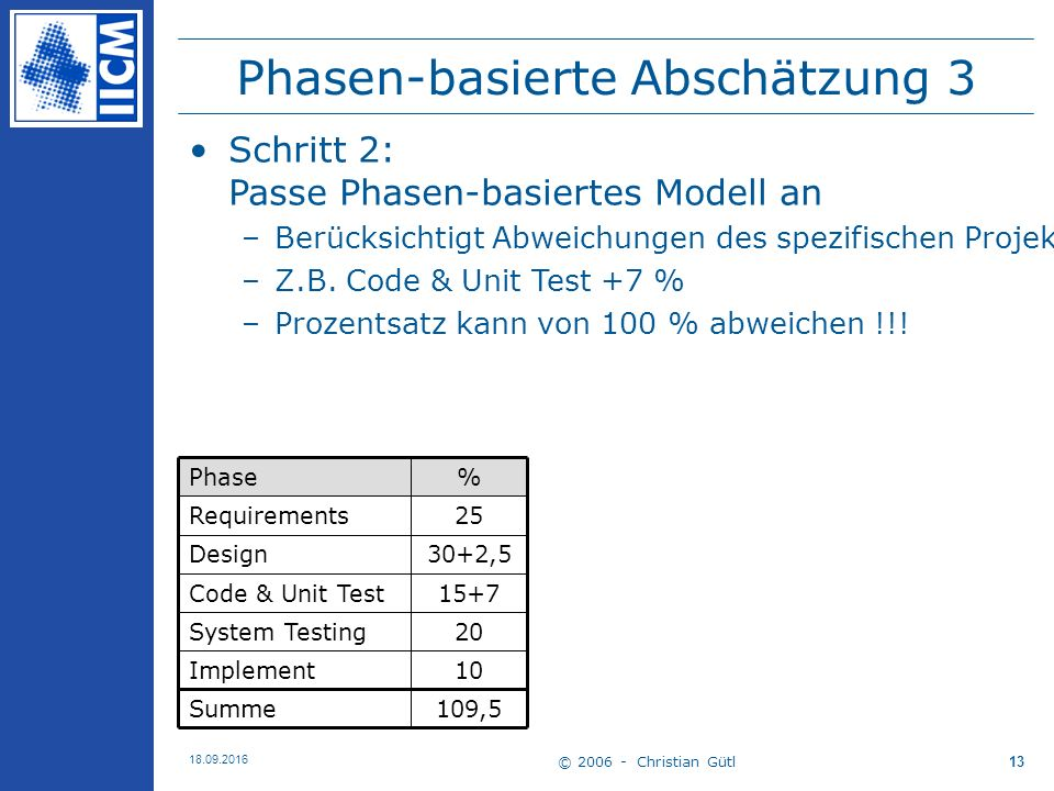 © 2006 - Christian Gütl 18.09.2016 13 Phasen-basierte Abschätzung 3 109,5Summe 10Implement 20System Testing 15+7Code & Unit Test 30+2,5Design 25Requirements %Phase Schritt 2: Passe Phasen-basiertes Modell an –Berücksichtigt Abweichungen des spezifischen Projektes zu den Erfahrungen/Daten aus der Vergangenheit –Z.B.