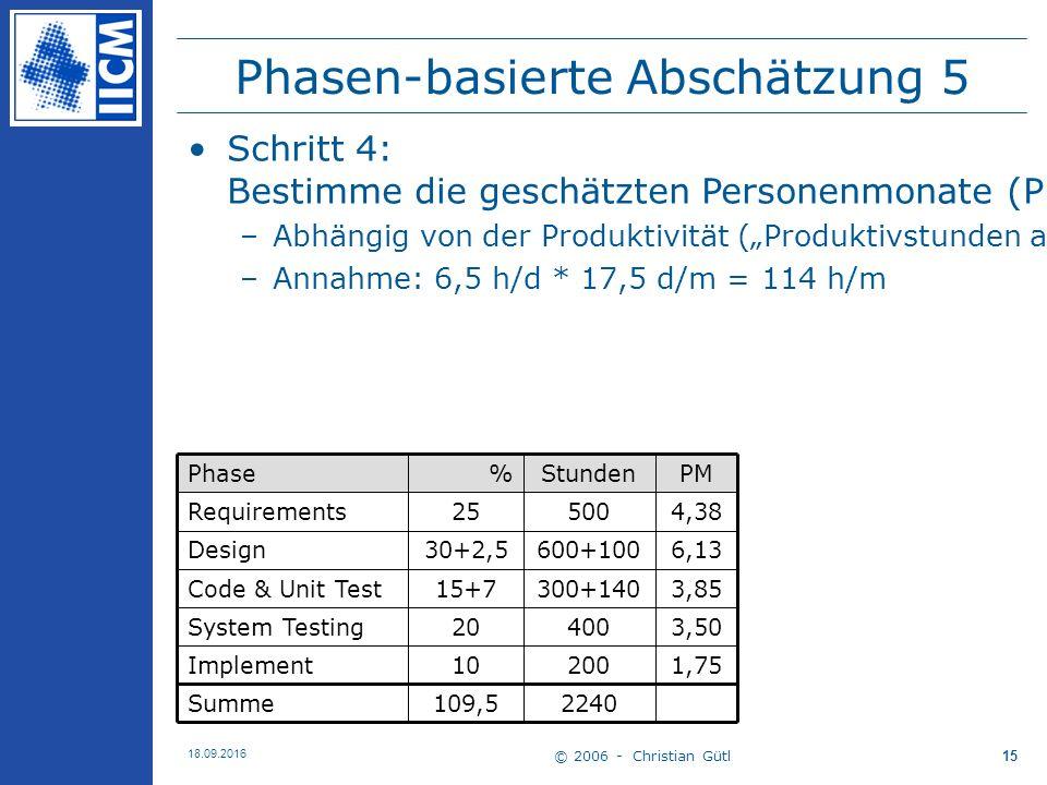 """© 2006 - Christian Gütl 18.09.2016 15 Phasen-basierte Abschätzung 5 2240109,5Summe 1,7520010Implement 3,5040020System Testing 3,85300+14015+7Code & Unit Test 6,13600+10030+2,5Design 4,3850025Requirements PMStunden%Phase Schritt 4: Bestimme die geschätzten Personenmonate (PM) für jede Phase –Abhängig von der Produktivität (""""Produktivstunden am Tag und durchschn."""