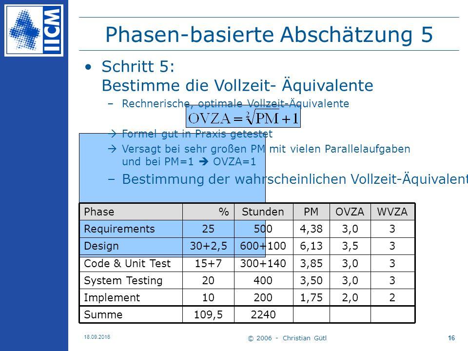 © 2006 - Christian Gütl 18.09.2016 16 Phasen-basierte Abschätzung 5 2,0 3,0 3,5 3,0 OVZA 2240109,5Summe 21,7520010Implement 33,5040020System Testing 33,85300+14015+7Code & Unit Test 36,13600+10030+2,5Design 34,3850025Requirements WVZAPMStunden%Phase Schritt 5: Bestimme die Vollzeit- Äquivalente –Rechnerische, optimale Vollzeit-Äquivalente  Formel gut in Praxis getestet  Versagt bei sehr großen PM mit vielen Parallelaufgaben und bei PM=1  OVZA=1 –Bestimmung der wahrscheinlichen Vollzeit-Äquivalente (WVZA)  Verfügbarkeit !!!