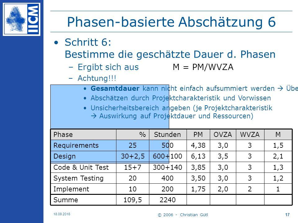 © 2006 - Christian Gütl 18.09.2016 17 Phasen-basierte Abschätzung 6 2 3 3 3 3 WVZA 1 1,2 1,3 2,1 1,5 M 2,0 3,0 3,5 3,0 OVZA 2240109,5Summe 1,7520010Implement 3,5040020System Testing 3,85300+14015+7Code & Unit Test 6,13600+10030+2,5Design 4,3850025Requirements PMStunden%Phase Schritt 6: Bestimme die geschätzte Dauer d.