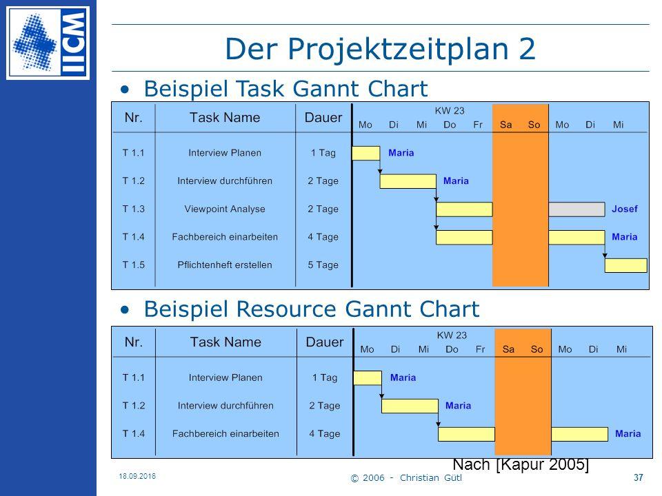 © 2006 - Christian Gütl 18.09.2016 37 Der Projektzeitplan 2 Beispiel Task Gannt Chart Beispiel Resource Gannt Chart Nach [Kapur 2005]