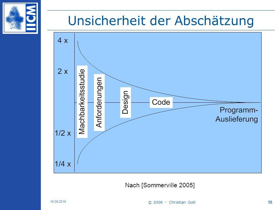© 2006 - Christian Gütl 18.09.2016 58 Unsicherheit der Abschätzung Nach [Sommerville 2005]