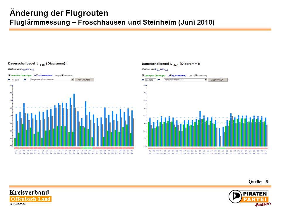 Offenbach-Land Kreisverband 14 / 2010-08-10 Änderung der Flugrouten Fluglärmmessung – Froschhausen und Steinheim (Juni 2010) Quelle: [8]