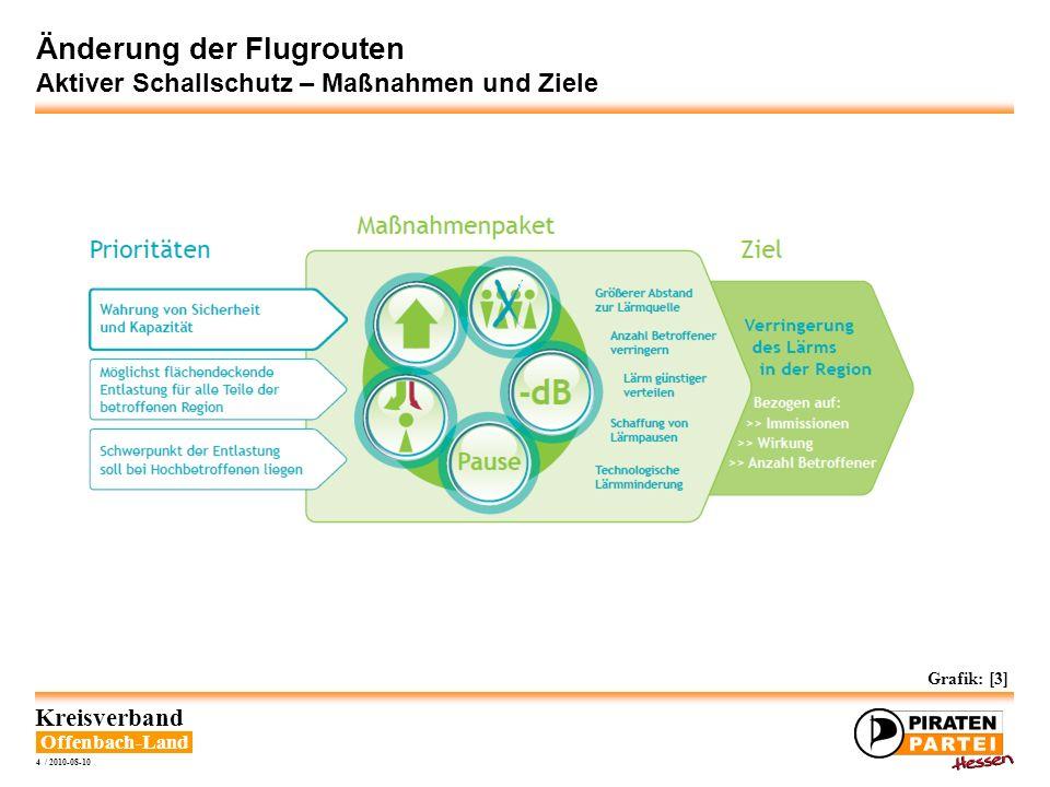 Offenbach-Land Kreisverband 4 / 2010-08-10 Änderung der Flugrouten Aktiver Schallschutz – Maßnahmen und Ziele Grafik: [3]