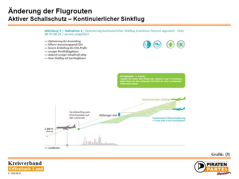 Offenbach-Land Kreisverband 8 / 2010-08-10 Änderung der Flugrouten Aktiver Schallschutz – Kontinuierlicher Sinkflug Grafik: [3]