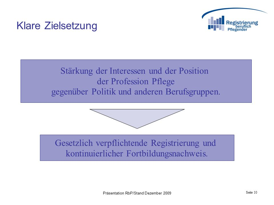 Seite 10 Präsentation RbP/Stand Dezember 2009 Klare Zielsetzung Stärkung der Interessen und der Position der Profession Pflege gegenüber Politik und anderen Berufsgruppen.