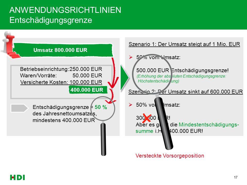 17 Betriebseinrichtung:250.000 EUR Waren/Vorräte: 50.000 EUR Versicherte Kosten: 100.000 EUR 400.000 EUR Entschädigungsgrenze = 50 % des Jahresnettoumsatzes, mindestens 400.000 EUR Umsatz 800.000 EUR 400.000 EUR Umsatz 800.000 EUR Szenario 1: Der Umsatz steigt auf 1 Mio.
