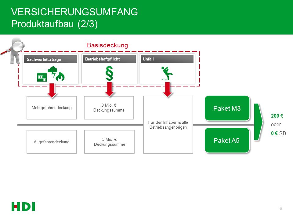 RechtsschutzTransport VERSICHERUNGSUMFANG Produktaufbau (3/3) 7 opti- onal TOP-Rechtsschutz Werkverkehrsdeckung für Transporte mit eigenen Fahrzeugen Privathaftpflicht opti- onal PHV für den Geschäftsführer inkl.
