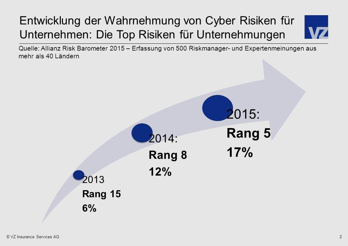 © VZ Insurance Services AG Wie schützen sich Unternehmen vor Cyber Risiken.