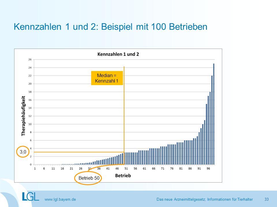 www.lgl.bayern.de Kennzahlen 1 und 2: Beispiel mit 100 Betrieben Das neue Arzneimittelgesetz; Informationen für Tierhalter Median = Kennzahl 1 Betrieb 50 3,0 33