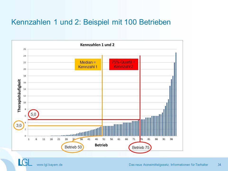 www.lgl.bayern.de Kennzahlen 1 und 2: Beispiel mit 100 Betrieben Das neue Arzneimittelgesetz; Informationen für Tierhalter Median = Kennzahl 1 Betrieb 50 3,0 75%-Quartil = Kennzahl 2 5,0 Betrieb 75 34