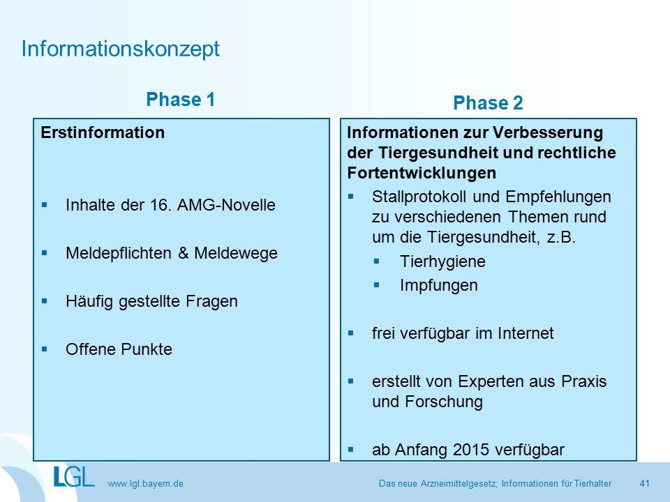 www.lgl.bayern.de Informationskonzept Das neue Arzneimittelgesetz; Informationen für Tierhalter41 Phase 1 Erstinformation  Inhalte der 16.