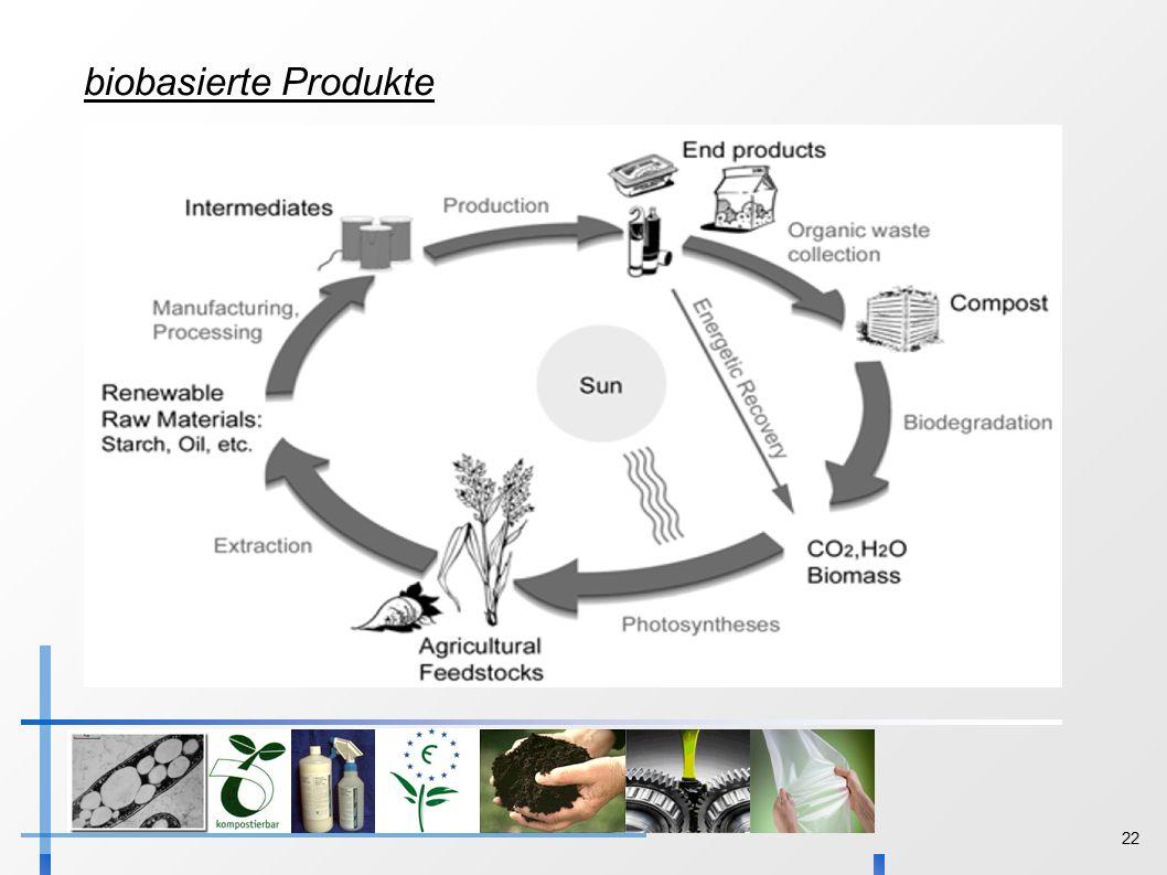 22 biobasierte Produkte