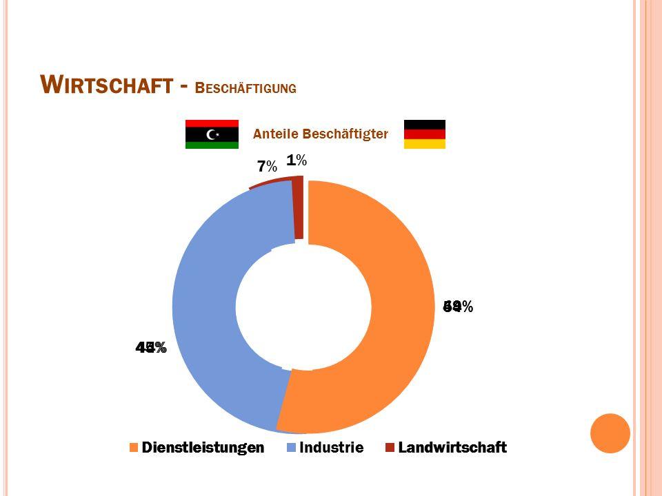 W IRTSCHAFT - B ESCHÄFTIGUNG Anteile Beschäftigter