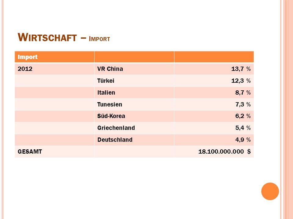 W IRTSCHAFT – I MPORT Import 2012VR China13,7 % Türkei12,3 % Italien8,7 % Tunesien7,3 % Süd-Korea6,2 % Griechenland5,4 % Deutschland4,9 % GESAMT18.100