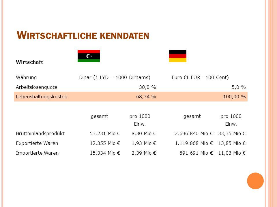 W IRTSCHAFTLICHE KENNDATEN Wirtschaft WährungDinar (1 LYD = 1000 Dirhams) Euro (1 EUR =100 Cent) Arbeitslosenquote30,0 % 5,0 % Lebenshaltungskosten68,