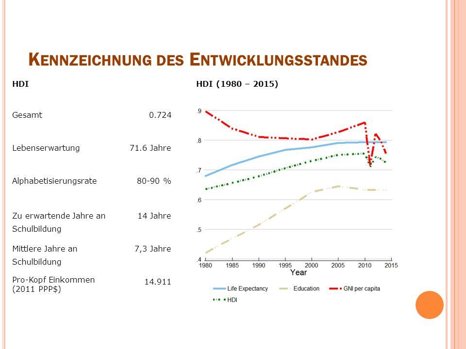 K ENNZEICHNUNG DES E NTWICKLUNGSSTANDES HDIHDI (1980 – 2015) Gesamt 0.724 Lebenserwartung 71.6 Jahre Alphabetisierungsrate 80-90 % Zu erwartende Jahre