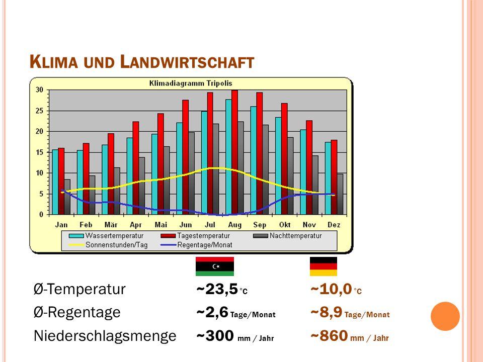 K LIMA UND L ANDWIRTSCHAFT Ø-Temperatur Ø-Regentage Niederschlagsmenge ~23,5 °C ~2,6 Tage/Monat ~300 mm / Jahr ~10,0 °C ~8,9 Tage/Monat ~860 mm / Jahr