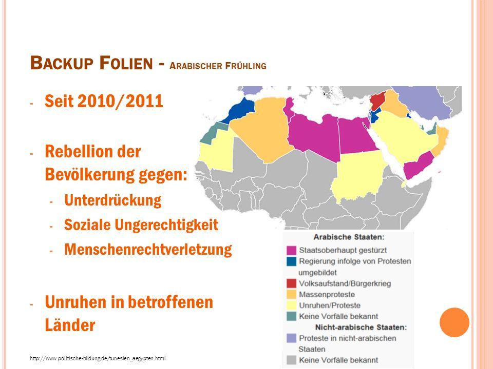 B ACKUP F OLIEN - A RABISCHER F RÜHLING - Seit 2010/2011 - Rebellion der Bevölkerung gegen: - Unterdrückung - Soziale Ungerechtigkeit - Menschenrechtv
