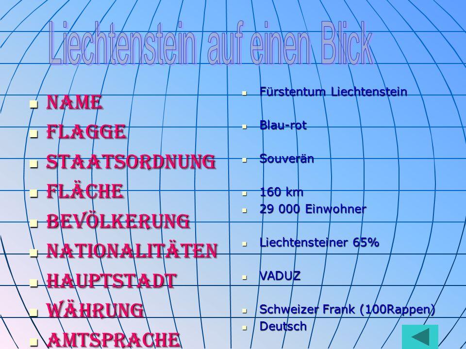 Name Name Flagge Flagge Staatsordnung Staatsordnung Fläche Fläche Bevölkerung Bevölkerung Nationalitäten Nationalitäten Hauptstadt Hauptstadt Währung Währung Amtsprache Amtsprache Fürstentum Liechtenstein Fürstentum Liechtenstein Blau-rot Blau-rot Souverän Souverän 160 km 160 km 29 000 Einwohner 29 000 Einwohner Liechtensteiner 65% Liechtensteiner 65% VADUZ VADUZ Schweizer Frank (100Rappen) Schweizer Frank (100Rappen) Deutsch Deutsch