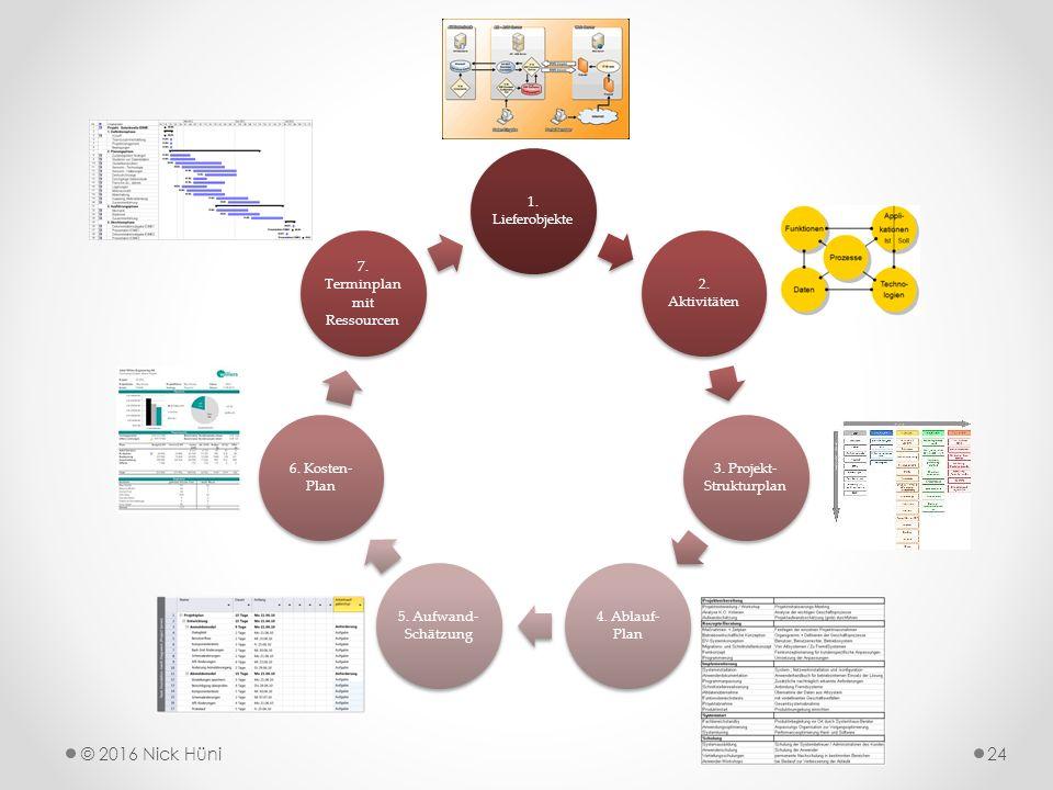 1. Lieferobjekte 2. Aktivitäten 3. Projekt- Strukturplan 4.