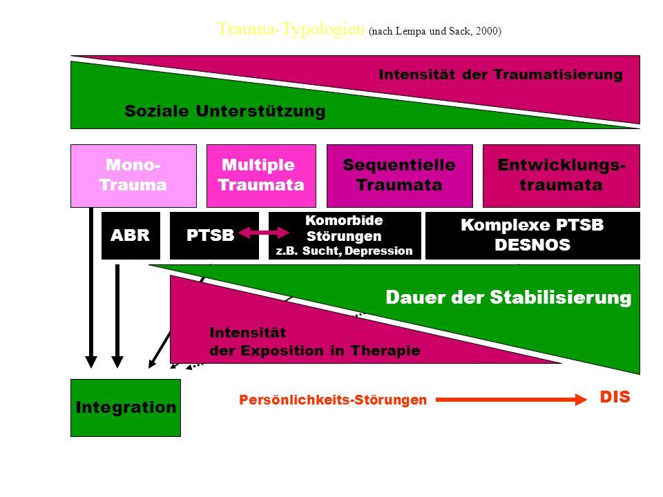 Trauma-Typologien (nach Lempa und Sack, 2000) Mono- Trauma Integration PTSBABR Persönlichkeits-Störungen Multiple Traumata Sequentielle Traumata Entwicklungs- traumata Komorbide Störungen z.B.