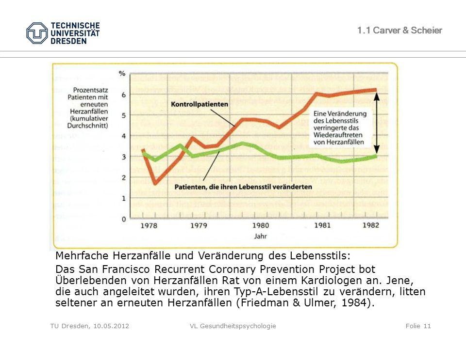 TU Dresden, 10.05.2012VL GesundheitspsychologieFolie 11 1.1 Carver & Scheier Mehrfache Herzanfälle und Veränderung des Lebensstils: Das San Francisco