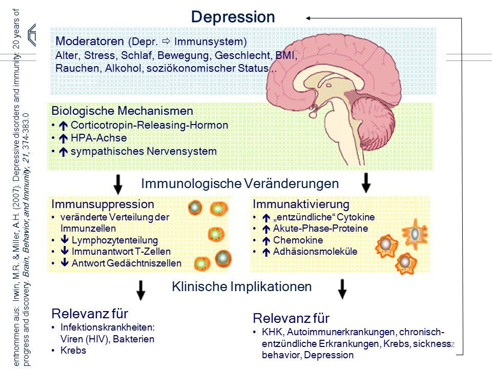 TU Dresden, 10.05.2012VL GesundheitspsychologieFolie 34 von XYZ Depression Moderatoren (Depr.  Immunsystem) Alter, Stress, Schlaf, Bewegung, Geschlec