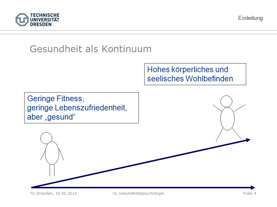 """TU Dresden, 10.05.2012VL GesundheitspsychologieFolie 4 Einleitung Gesundheit als Kontinuum Geringe Fitness, geringe Lebenszufriedenheit, aber """"gesund"""""""