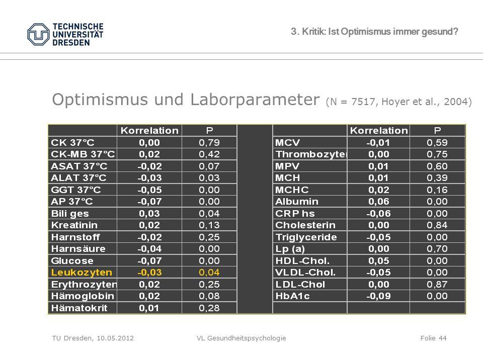 TU Dresden, 10.05.2012VL GesundheitspsychologieFolie 44 3. Kritik: Ist Optimismus immer gesund? Optimismus und Laborparameter (N = 7517, Hoyer et al.,