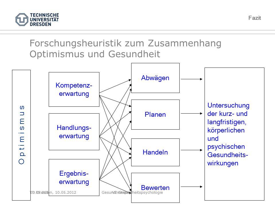 Folie 68 von XYZ10.05.2012Gesundheitspsychologie, TU Dresden Forschungsheuristik zum Zusammenhang Optimismus und Gesundheit Abwägen Planen Handeln Bew