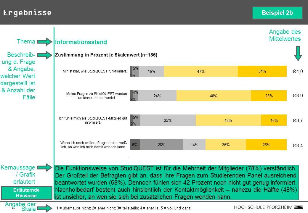 11 Ergebnisse Informationsstand Zustimmung in Prozent je Skalenwert (n=186) Die Funktionsweise von StudiQUEST ist für die Mehrheit der Mitglieder (78%) verständlich.