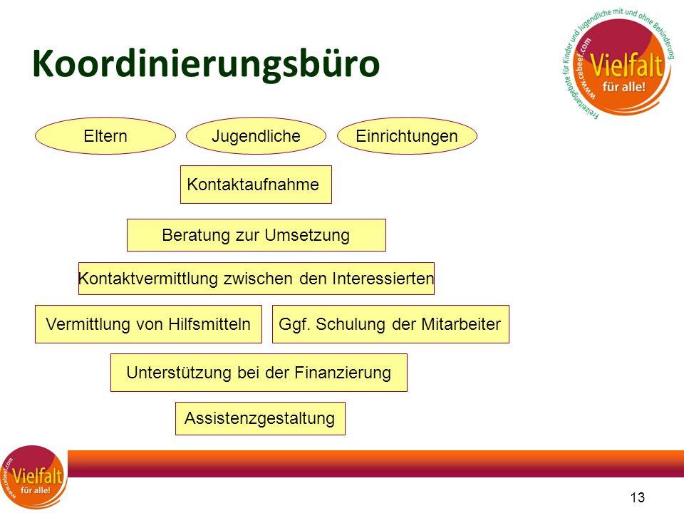 13 Koordinierungsbüro Kontaktaufnahme ElternJugendlicheEinrichtungen Beratung zur Umsetzung Kontaktvermittlung zwischen den Interessierten Ggf. Schulu