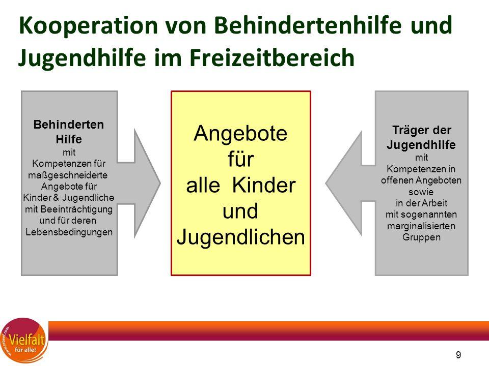 9 Kooperation von Behindertenhilfe und Jugendhilfe im Freizeitbereich Behinderten Hilfe mit Kompetenzen für maßgeschneiderte Angebote für Kinder & Jug