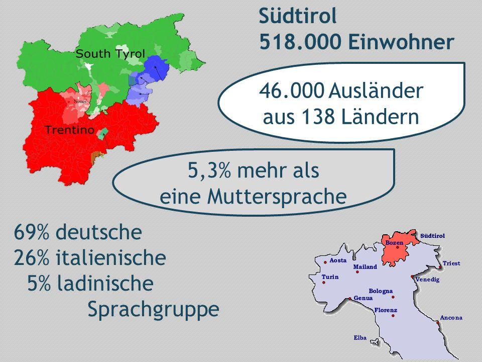 69% deutsche 26% italienische 5% ladinische Sprachgruppe Südtirol 518.000 Einwohner 5,3% mehr als eine Muttersprache 46.000 Ausländer aus 138 Ländern