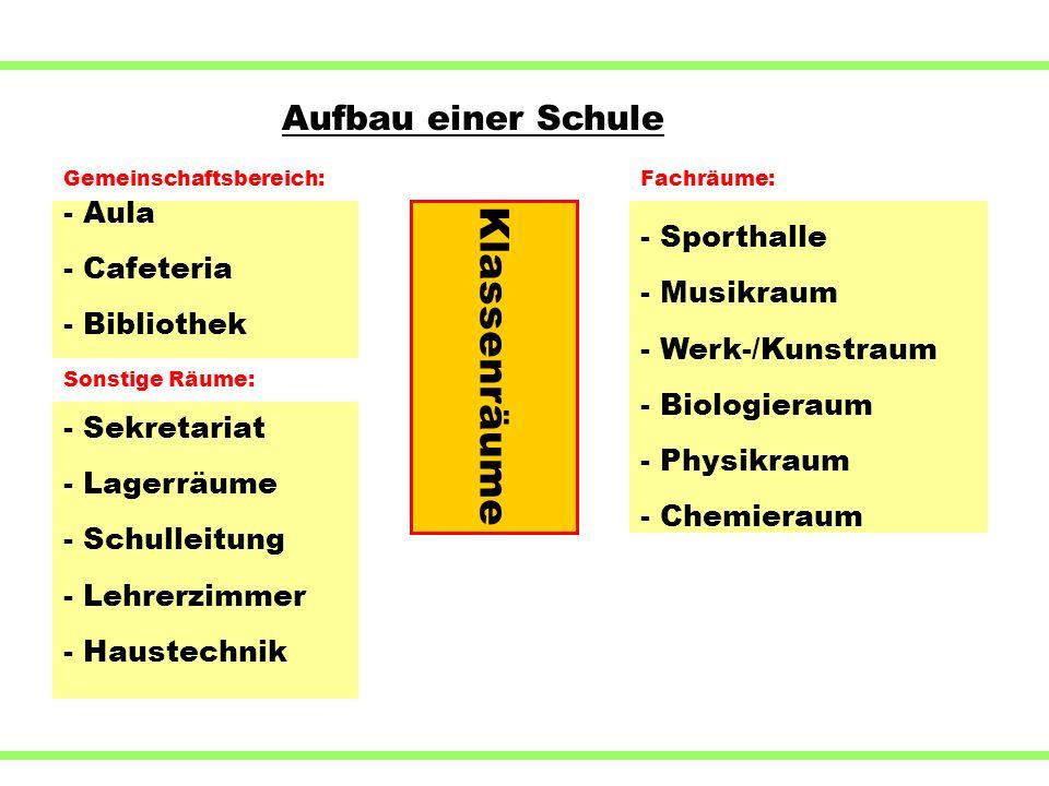 Klassenräume - Sporthalle - Musikraum - Werk-/Kunstraum - Biologieraum - Physikraum - Chemieraum Fachräume: Aufbau einer Schule - Aula - Cafeteria - B